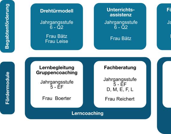 GymRo_Foerderkonzept_1